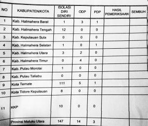 Tabel sebaran dugaan terpapar COVID-19 di kabupaten kota (sumber:gugus tugas COVID-19 wilayah Malut)