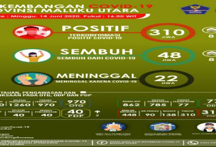 Pasien Sembuh COVID-19 di Maluku Utara Meningkat